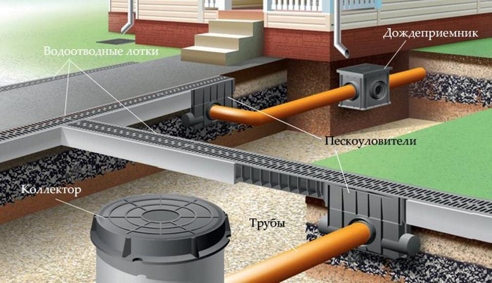 устройство ливневой канализации дома в Москве и области
